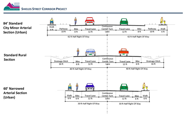 Possible alternatives for the widening of Shields Street - North Shields Street Corridor Project - Fort Collins - Colorado - 80521